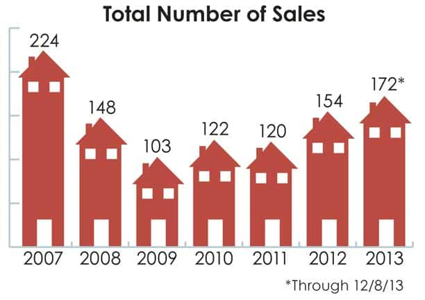 Artwork by Darla Hussey Methow Valley real estate sales by total number of sales since 2007. Statistics provided by Coldwell Banker.