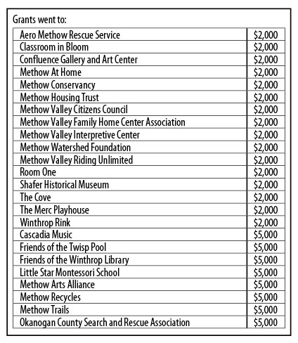 Methow Valley Fund gives $72,000 to local nonprofits